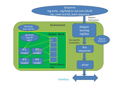 uvm-ral-model-usage-1-638